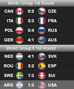 worldgroupsresultater