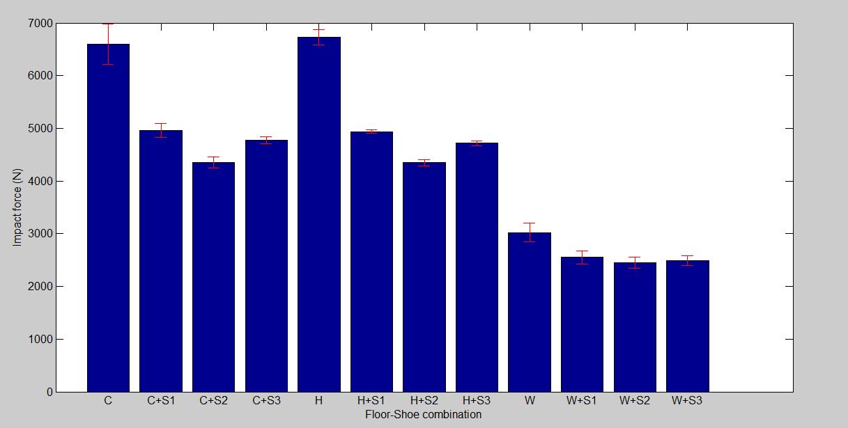 Kraftpåvirkning af den kunstige atlet på forskellige underlag. C=Concrete=betongulv. C+S1=Sko nr. 1 på betongulv. C+S2=Sko nr. 2 på betongulv. C+S3=Sko nr. 3 på betongulv. H=Hard court. H+S1=Sko nr. 1 på hard court. H+S2=Sko nr. 2 på hard court. H+S3=Sko nr. 3 på hard court. W=Wood=trægulv. W+S1=Sko nr. 1 på trægulv. W+S2=Sko nr. 2 på trægulv. W+S3=Sko nr. 3 på trægulv.