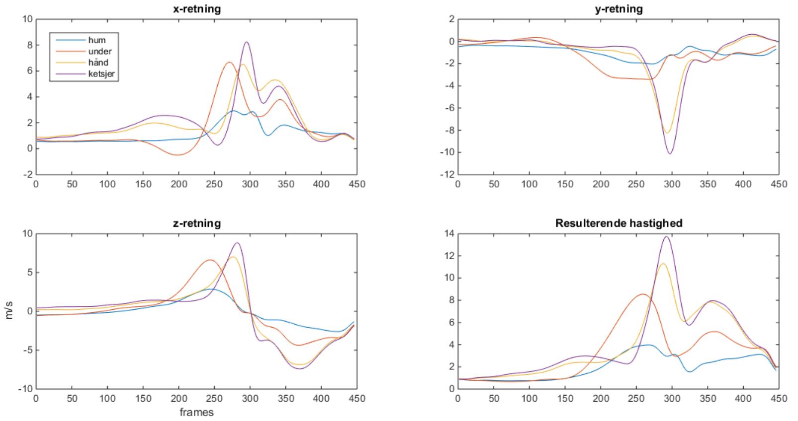 Figur 1: Hastigheder for 3 segmenter samt ketsjeren. Farvekode er angiver på grafen øverst til venstre (hum=overarm, under=underarm). Akserne er angiver på grafen nederst til venstre. Serven er optaget med 500 fps (frames pr. second).