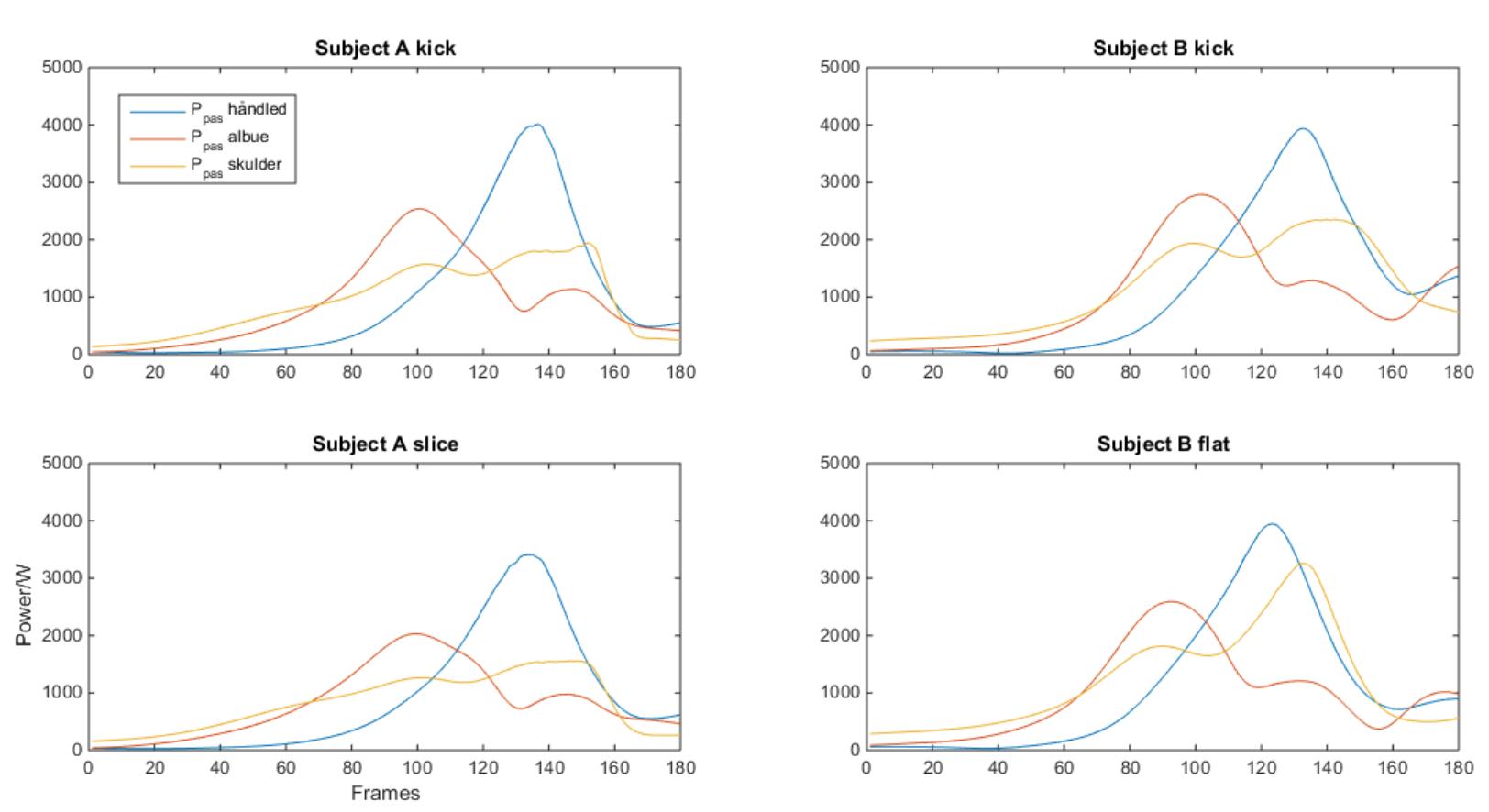 Figure 5: Den passive effekt over 3 led i armen. Resultaterne er midlet over alle optagelser for forsøgsperson og servetype.Subject A servede kick- og sliceserv. Subject B servede kick- og flad serv.