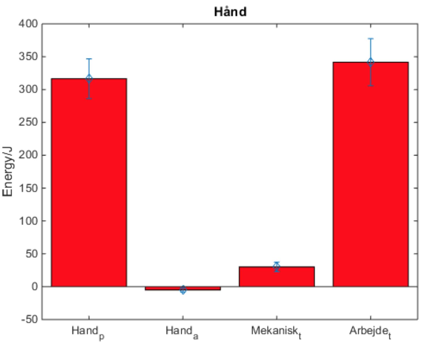 Figure 6: Øverst: Arbejde udført på humerus. Midten: Arbejde udført på underarmen. Nederst: Arbejde udført på hånden.p betegner passiv, a betegner aktiv, t betegner total. Blå viser standardafvigelsen på gennemsnitsberegningen.