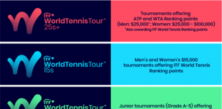 ITF Transition Tour