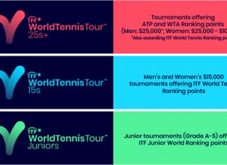ITF Transition Tour
